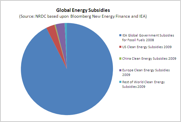 fossil-subsidies-v-clean-energy.png